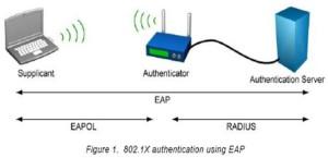 Wi-Fi EAP