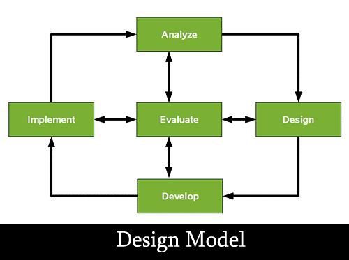 Modeling Practices In Software Engineering Techliebe