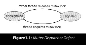 Mutex Dispatcher