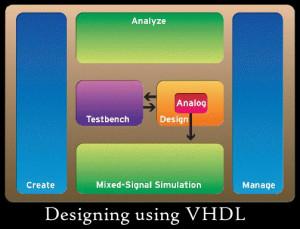 Designing using VHDL