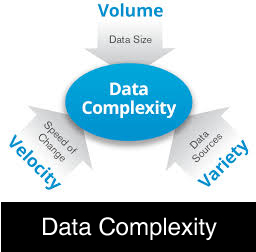 Data Complexity