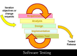 System Testing in Software Testing