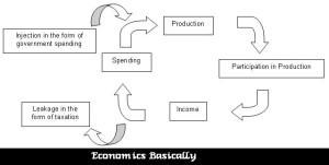 Economics Policymaker