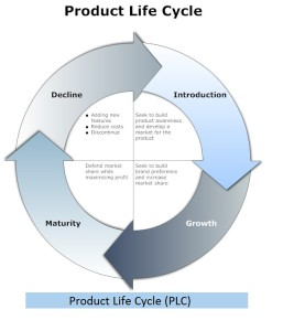 Product Life Cycle 4 stages
