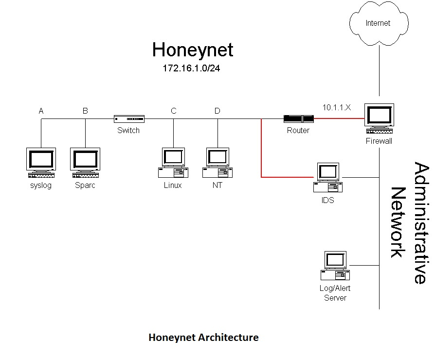 analysis of honeynets and honeypots for security The honeypot adds value to the security measures  honeynets two or more honeypots on a  a honeyfarm is a centralized collection of honeypots and analysis.