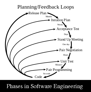 Communication in Software Engineering