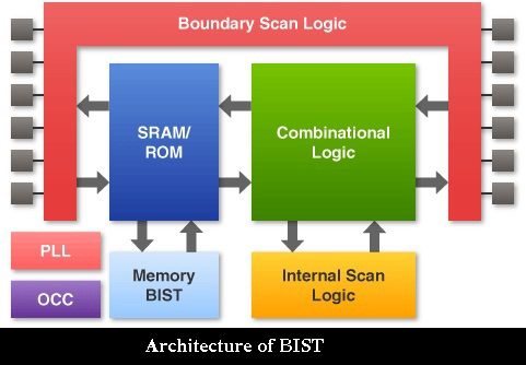 BIST Advantages