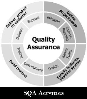 SQA Activities